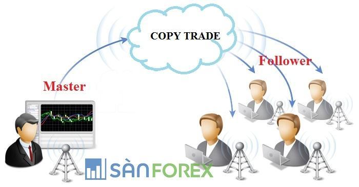 Copy trade là gì? Các bước để copy trade thành công - SanForex.com